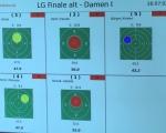 SpkFinale 15 - Damenfinale Zwischenstand