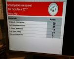 SpkFinale 17 - Punktezwischenstand nach Damen